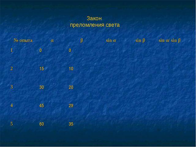 Закон преломления света № опытаαβsin αsin βsin α/ sin β 100 21510...
