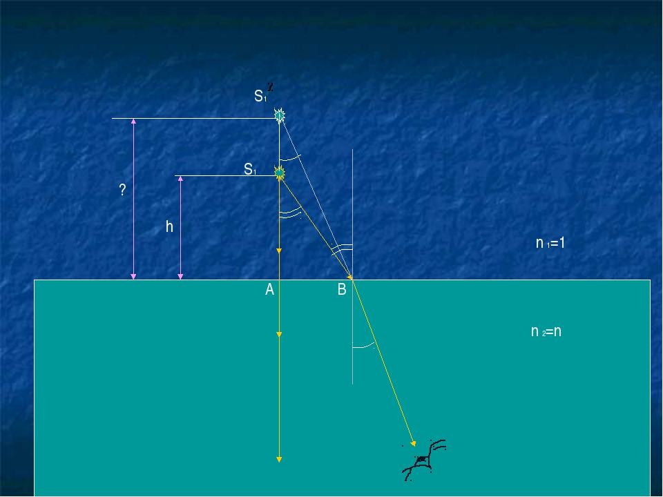n 1=1 n 2=n α α β β S1 S1 А В h ?