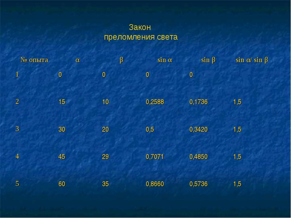 Закон преломления света № опытаαβsin αsin βsin α/ sin β 10000 215...