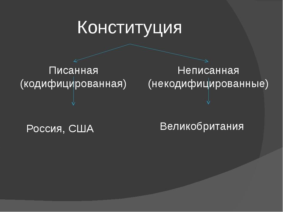 Конституция Писанная (кодифицированная) Неписанная (некодифицированные) Росси...