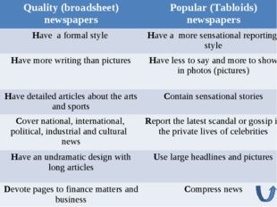 Quality (broadsheet) newspapersPopular (Tabloids) newspapers Have a formal s
