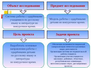 Объект исследования Система работы с одарёнными учащимися по русскому языку и