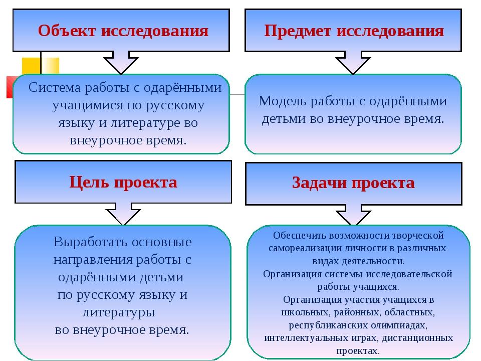 Объект исследования Система работы с одарёнными учащимися по русскому языку и...