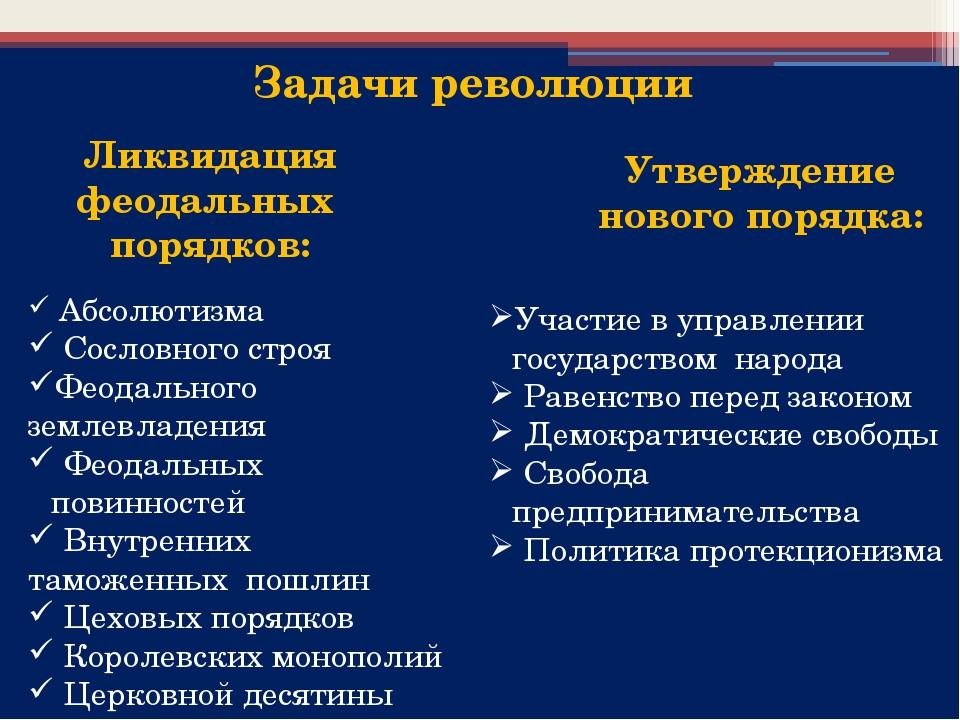 Ликвидация феодальных порядков: Абсолютизма Сословного строя Феодального зем...