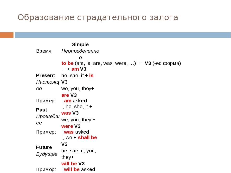 Образование страдательного залога Время Simple Неопределенное   to be(am, i...
