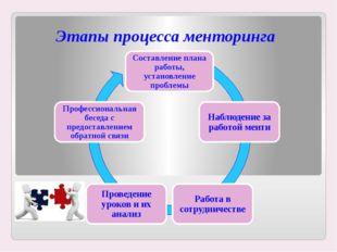 Этапы процесса менторинга