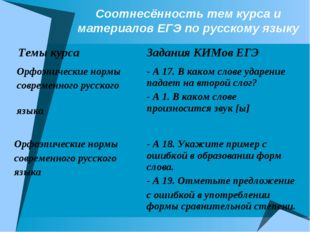 Соотнесённость тем курса и материалов ЕГЭ по русскому языку Темы курсаЗадани