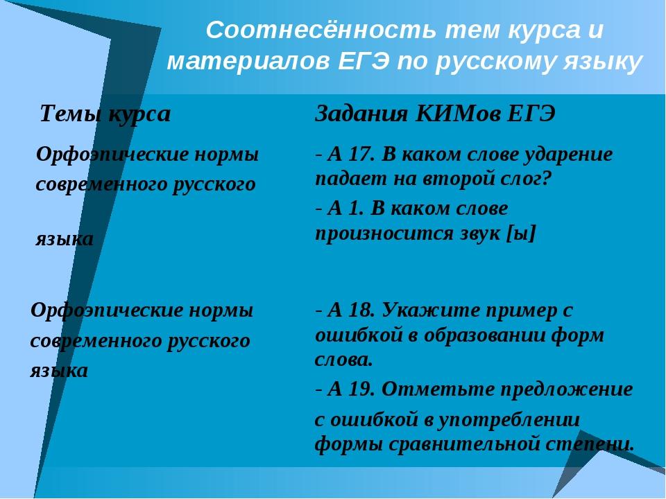 Соотнесённость тем курса и материалов ЕГЭ по русскому языку Темы курсаЗадани...