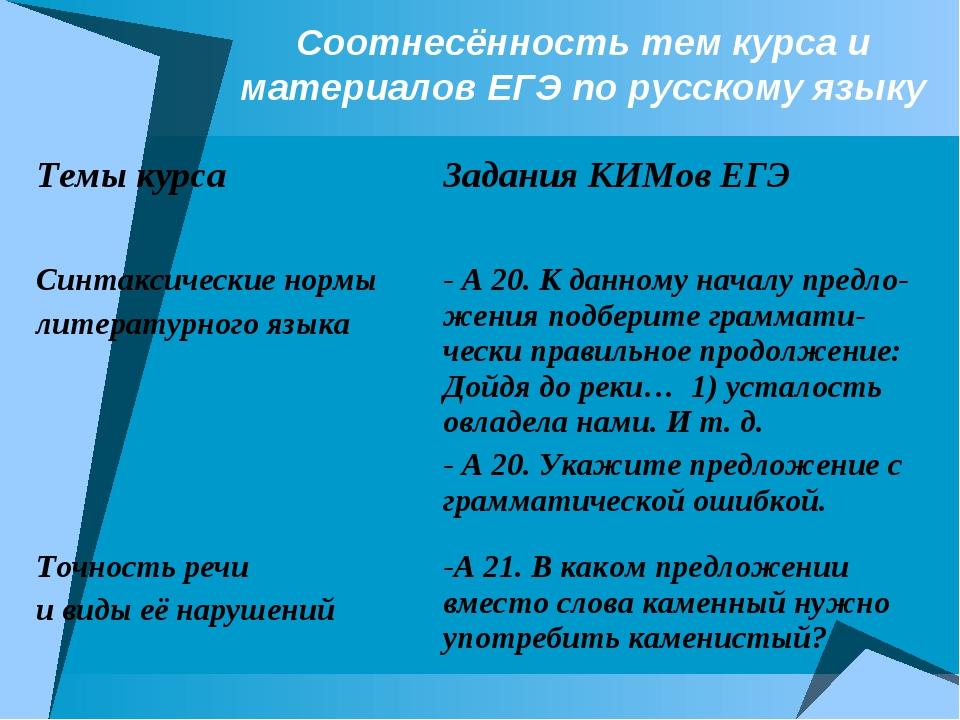 Соотнесённость тем курса и материалов ЕГЭ по русскому языку Темы курса Задан...