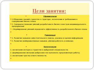 Цели занятия: Образовательная 1.Обощение знаний студентов о структуре, назнач