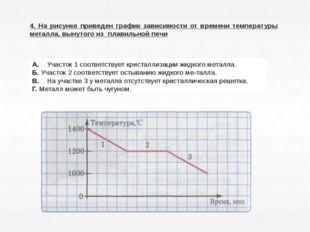 4. На рисунке приведен график зависимости от времени температуры металла, вын
