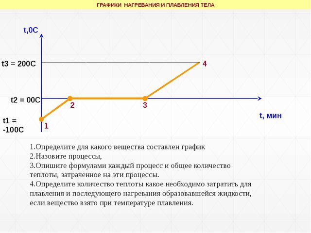t,0C t, мин t1 = -100С t3 = 200С t2 = 00С 1 2 3 4 ГРАФИКИ НАГРЕВАНИЯ И ПЛАВЛ...