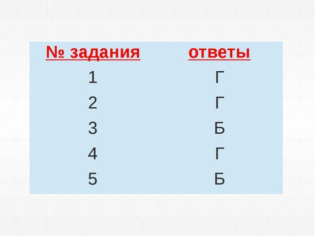 № задания ответы 1 Г 2 Г 3 Б 4 Г 5 Б