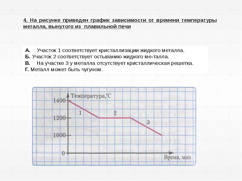 4. На рисунке приведен график зависимости от времени температуры металла, вын...