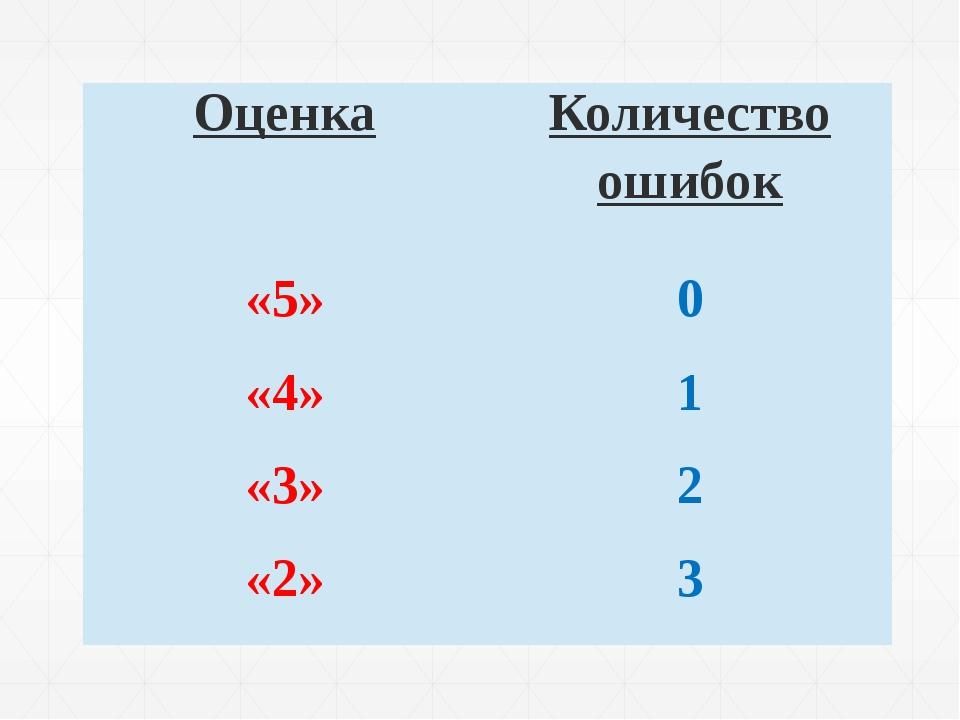Оценка Количество ошибок «5» 0 «4» 1 «3» 2 «2» 3