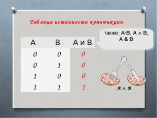 1 0 также: A·B, A  B, A & B 0 0 A  B Таблица истинности конъюнкции ABА и