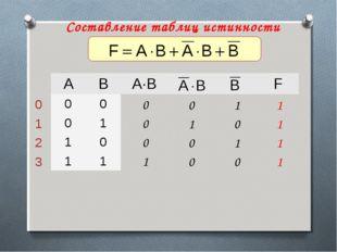Составление таблиц истинности ABA·BF 00 01 10 11 0 1