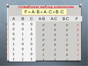 Составление таблиц истинности ABCA∙BA∙CB∙CF 000 001 010