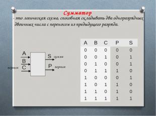 Сумматор - это логическая схема, способная складывать два одноразрядных двоич