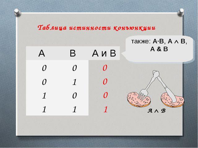 1 0 также: A·B, A  B, A & B 0 0 A  B Таблица истинности конъюнкции ABА и...