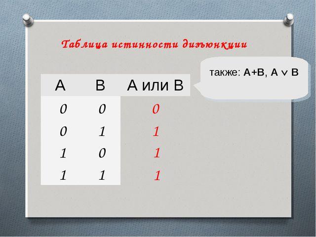 1 0 также: A+B, A  B 1 1 Таблица истинности дизъюнкции ABА или B