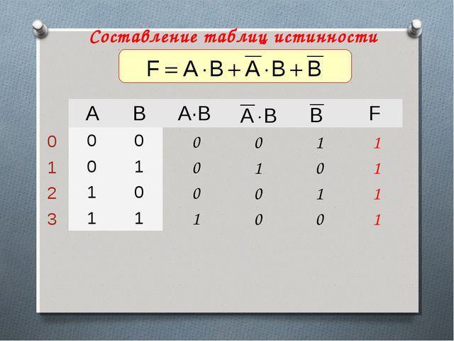 Составление таблиц истинности ABA·BF 00 01 10 11 0 1...