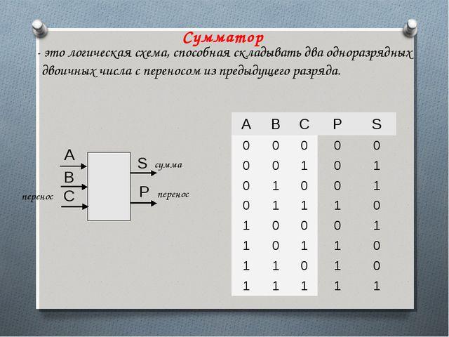 Сумматор - это логическая схема, способная складывать два одноразрядных двоич...