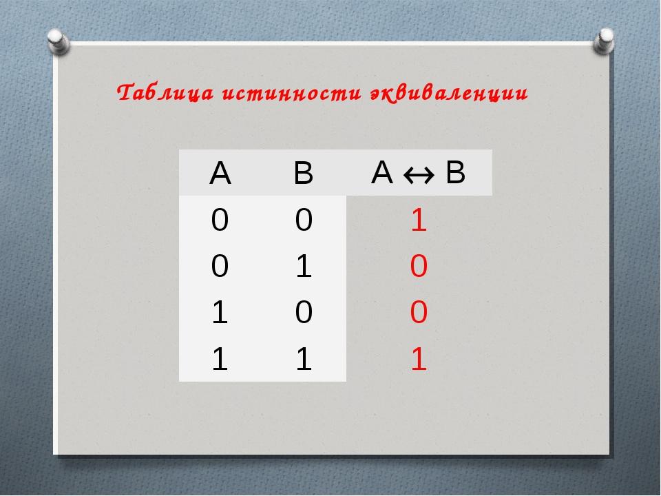 Таблица истинности эквиваленции ABА  B 001 010 100 111