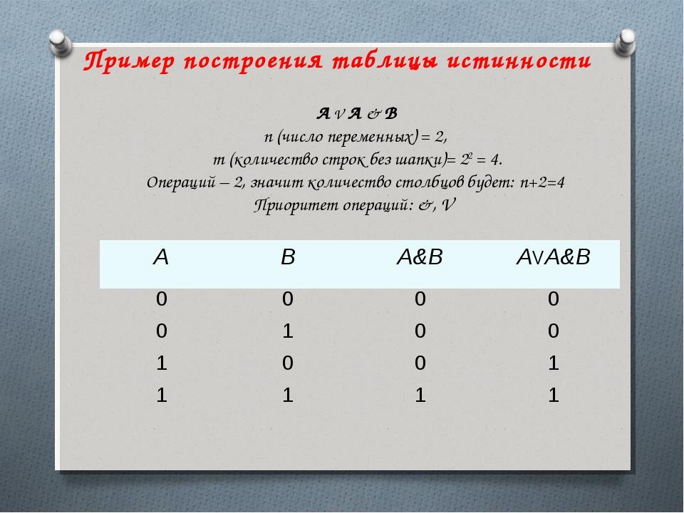А V A & B n (число переменных) = 2, m (количество строк без шапки)= 22 = 4. О...