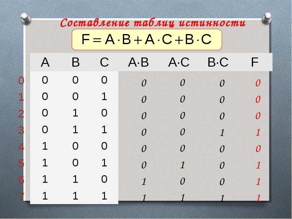 Составление таблиц истинности ABCA∙BA∙CB∙CF 000 001 010...