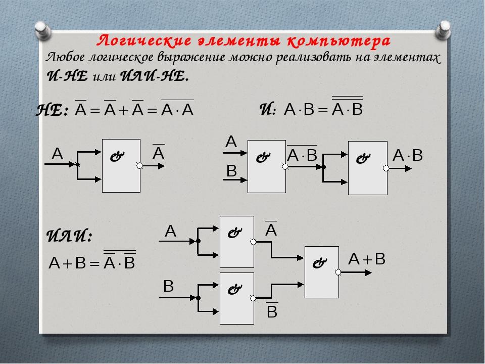 Логические элементы компьютера Любое логическое выражение можно реализовать н...