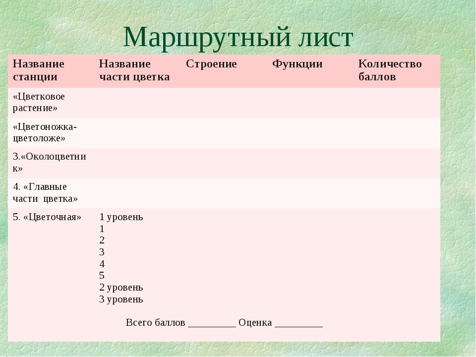 Маршрутный лист Название станцииНазвание части цветкаСтроение Функции Кол...