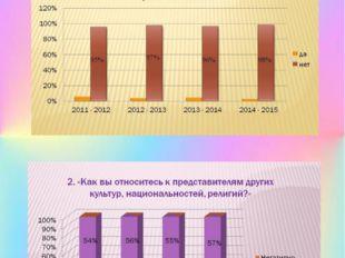 Результаты мониторинга развития толерантности у учащихся МБОУ СОШ № 1 г. Бирска