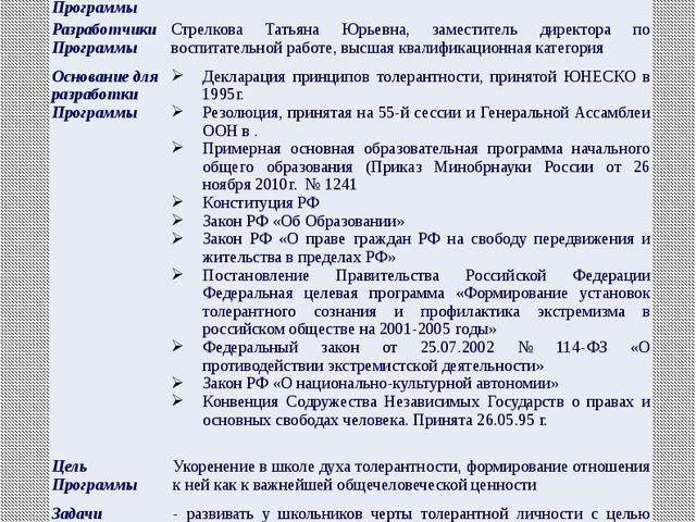 I. Паспорт программы Наименование Программы «Мы разные, но мы вместе» Дата у...