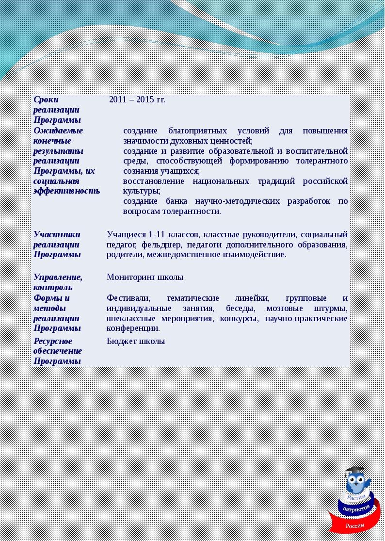 Сроки реализации Программы 2011 – 2015 гг. Ожидаемые конечные результаты реа...