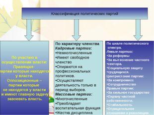 Классификация политических партий По участию в осуществлении власти: Правящая