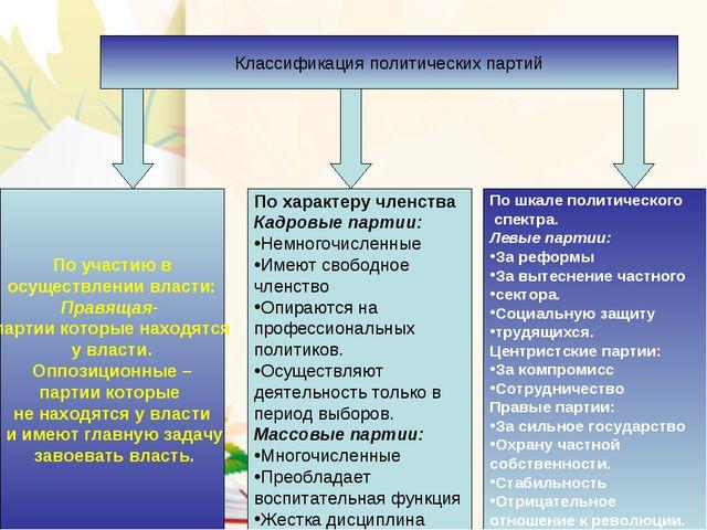Классификация политических партий По участию в осуществлении власти: Правящая...