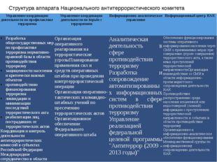 Структура аппарата Национального антитеррористического комитета Управление ко