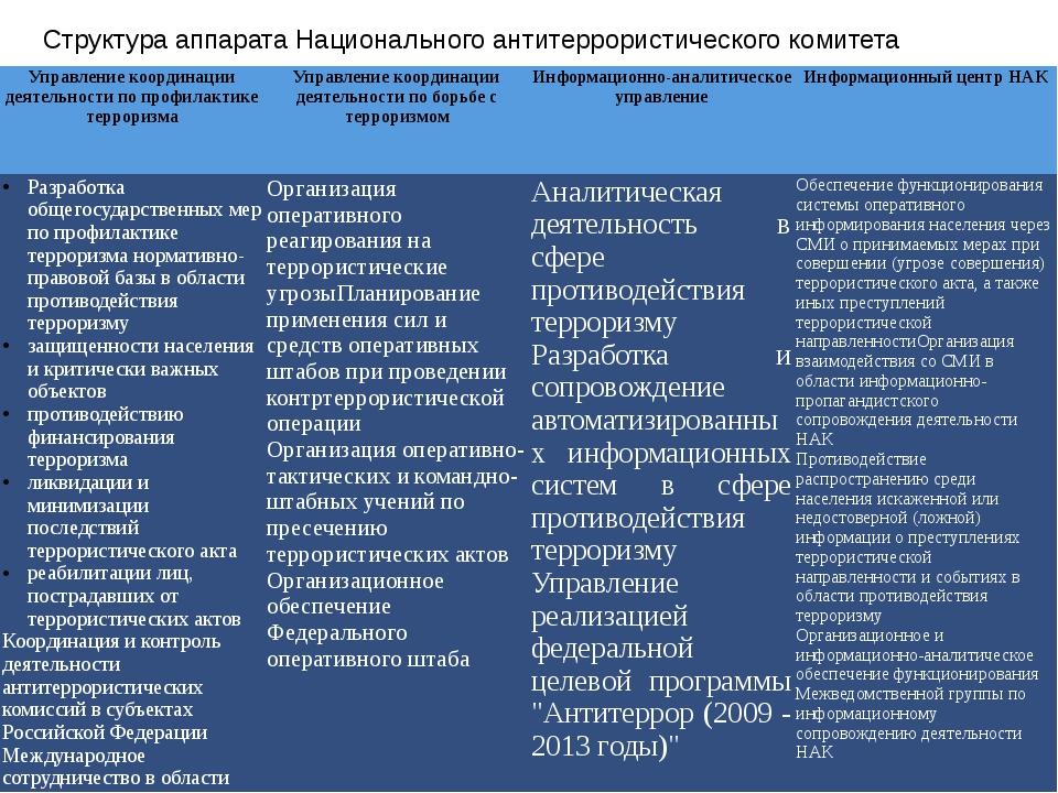 Структура аппарата Национального антитеррористического комитета Управление ко...