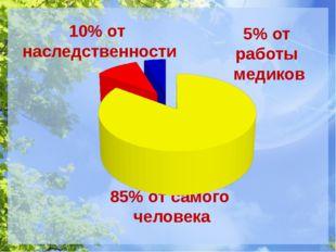 85% от самого человека 10% от наследственности 5% от работы медиков