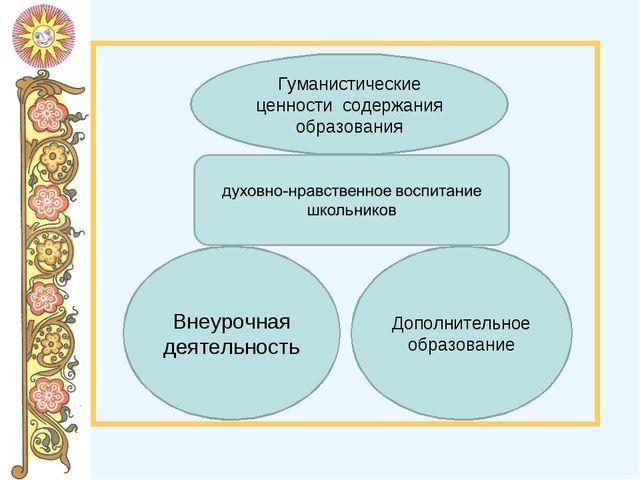 Гуманистические ценности содержания образования Внеурочная деятельность Допол...