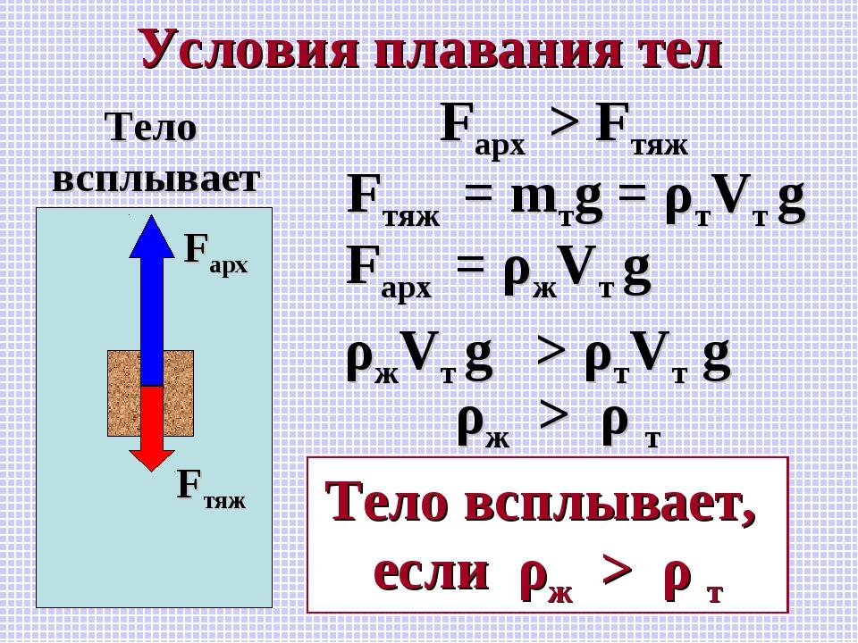 Условия плавания тел Fарх Fтяж Тело всплывает Fарх > Fтяж Fтяж = mтg = ρтVт g...
