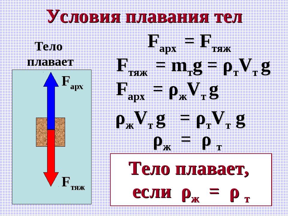 Условия плавания тел Fарх Fтяж Тело плавает Fарх = Fтяж Fтяж = mтg = ρтVт g F...