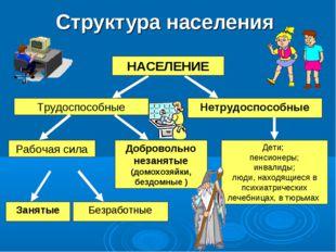 Структура населения НАСЕЛЕНИЕ Нетрудоспособные Трудоспособные Рабочая сила До