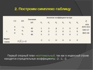 2. Построим симплекс-таблицу Первый опорный план неоптимальный, так как в инд