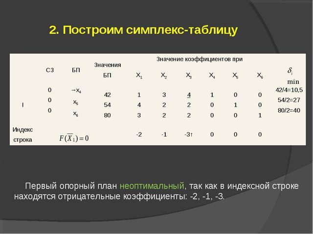 2. Построим симплекс-таблицу Первый опорный план неоптимальный, так как в инд...