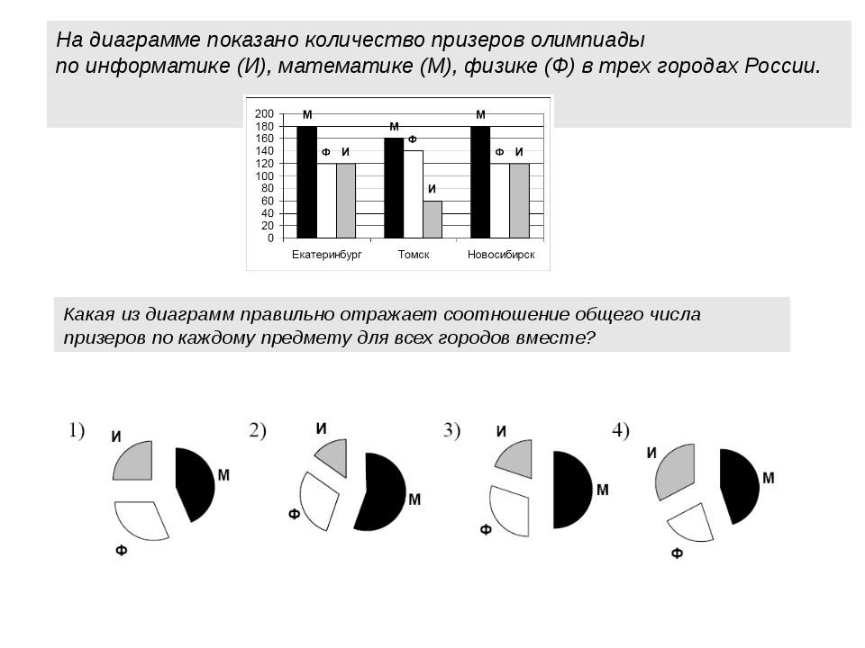 На диаграмме показано количество призеров олимпиады по информатике (И), матем...