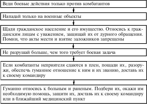 http://www.plam.ru/ucebnik/bezopasnost_zhiznedejatelnosti_uchebnoe_posobie/i_016.png