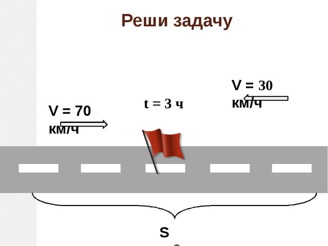 Реши задачу V = 70 км/ч V = 30 км/ч t = 3 ч S = ?