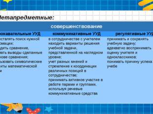 Метапредметные: совершенствование познавательные УУД коммуникативные УУД регу